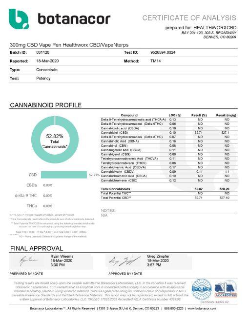 300 mg vape pen lab results